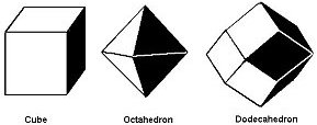 Isometric/Cubic Crystal Shapes