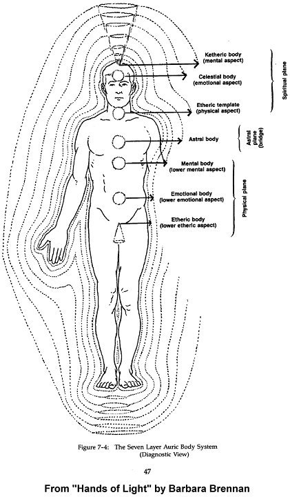 Aura Energy Layers, Energy Field