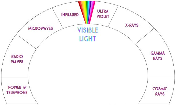 Electromagnetic Spectrum showing Visible Color, UV and IR Rays, etc.